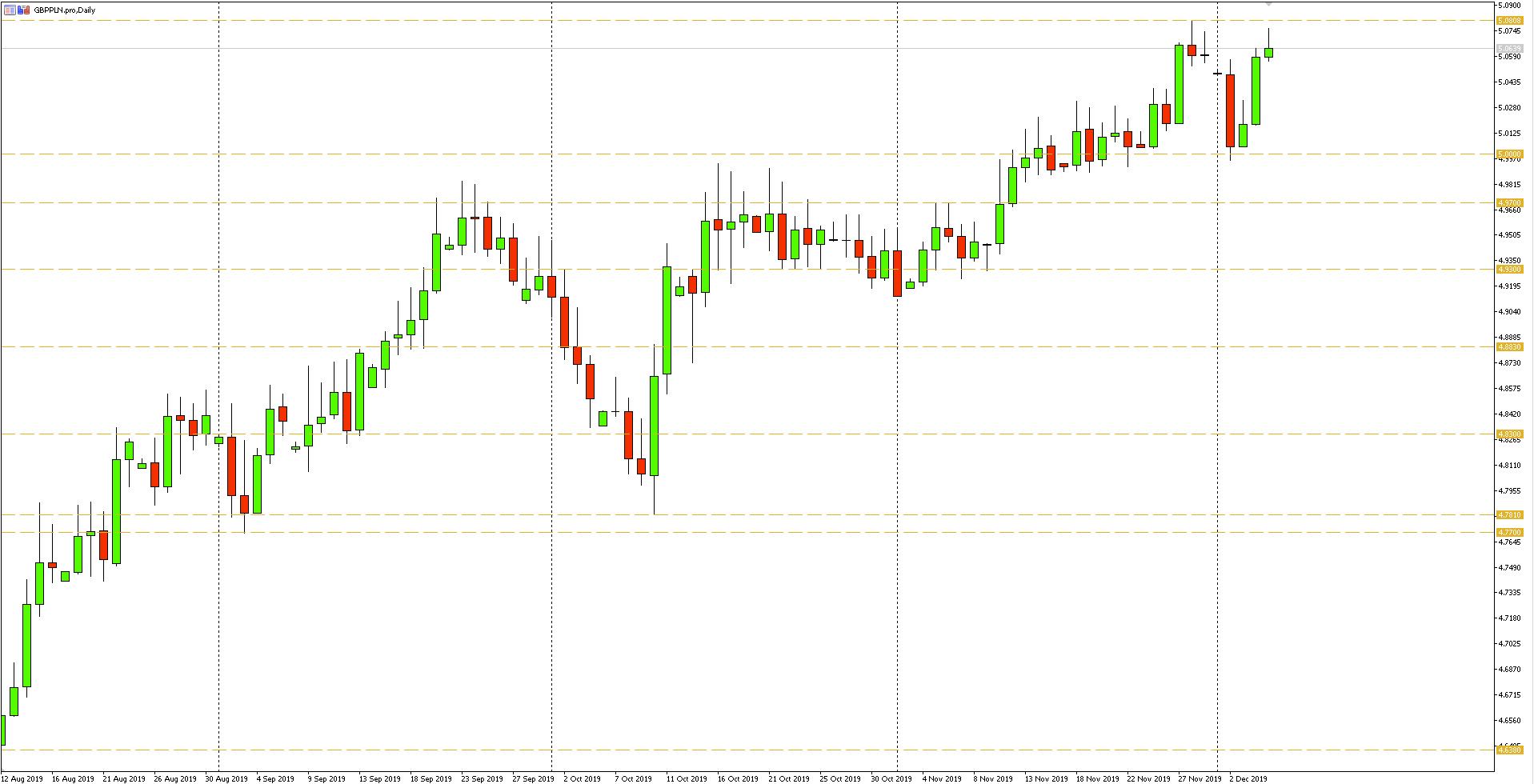 Wykres dzienny pary walutowej GBPPLN - 05.12.2019 r.
