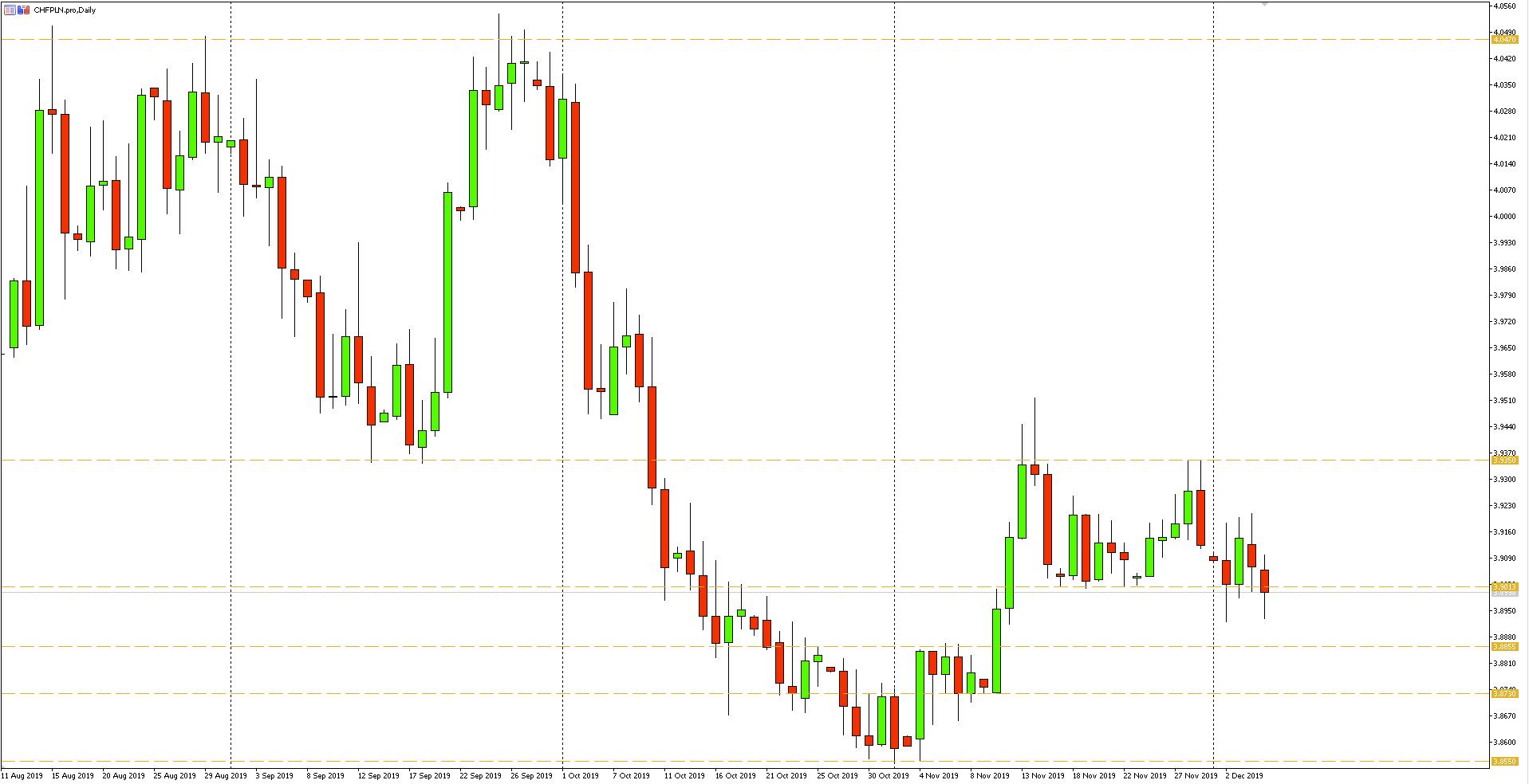 Wykres dzienny pary walutowej CHFPLN - 05.12.2019 r.