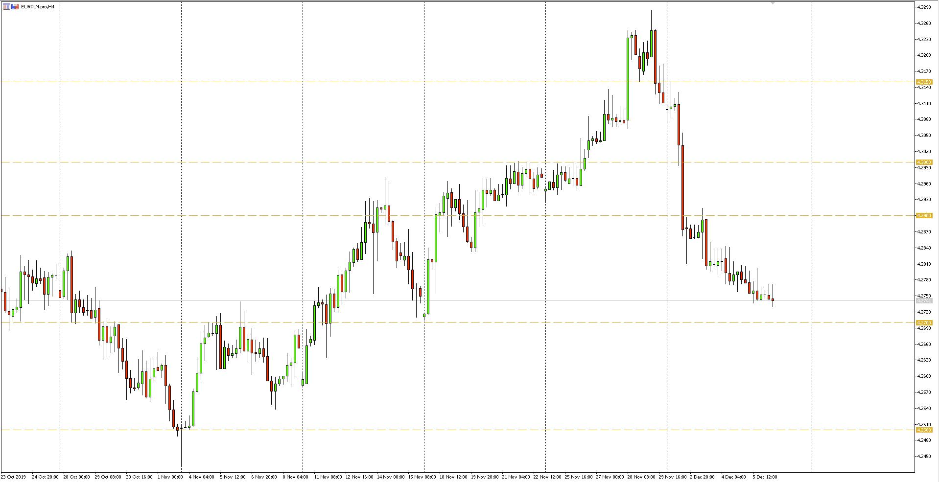 Wykres 4-godzinny pary walutowej EURPLN - 06.12.2019 r.