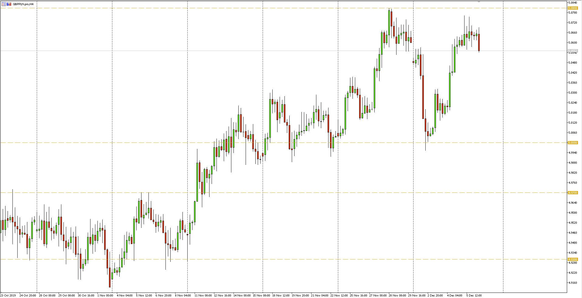 Wykres 4-godzinny pary walutowej GBPPLN - 06.12.2019 r