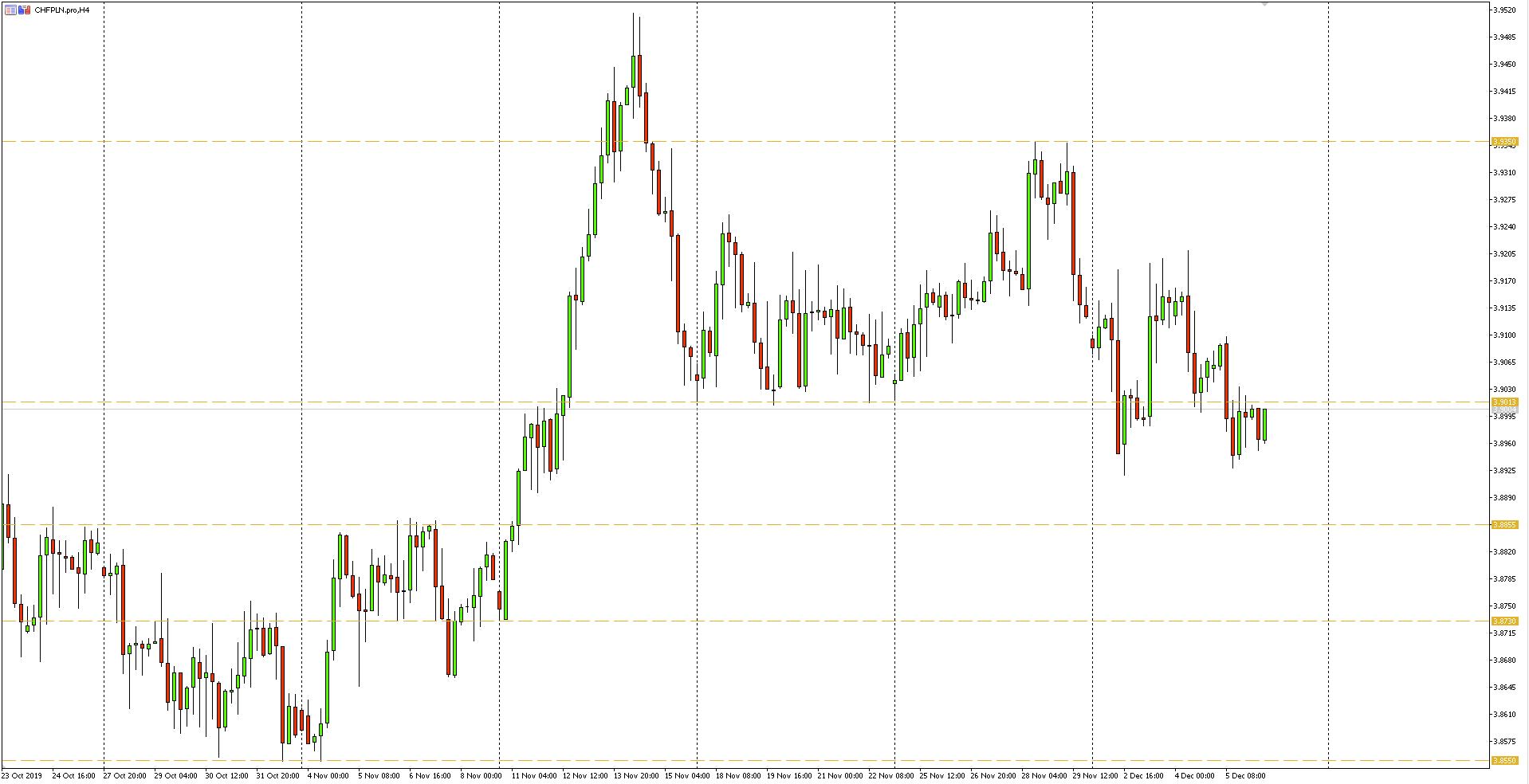 Wykres 4-godzinny pary walutowej CHFPLN - 06.12.2019 r.