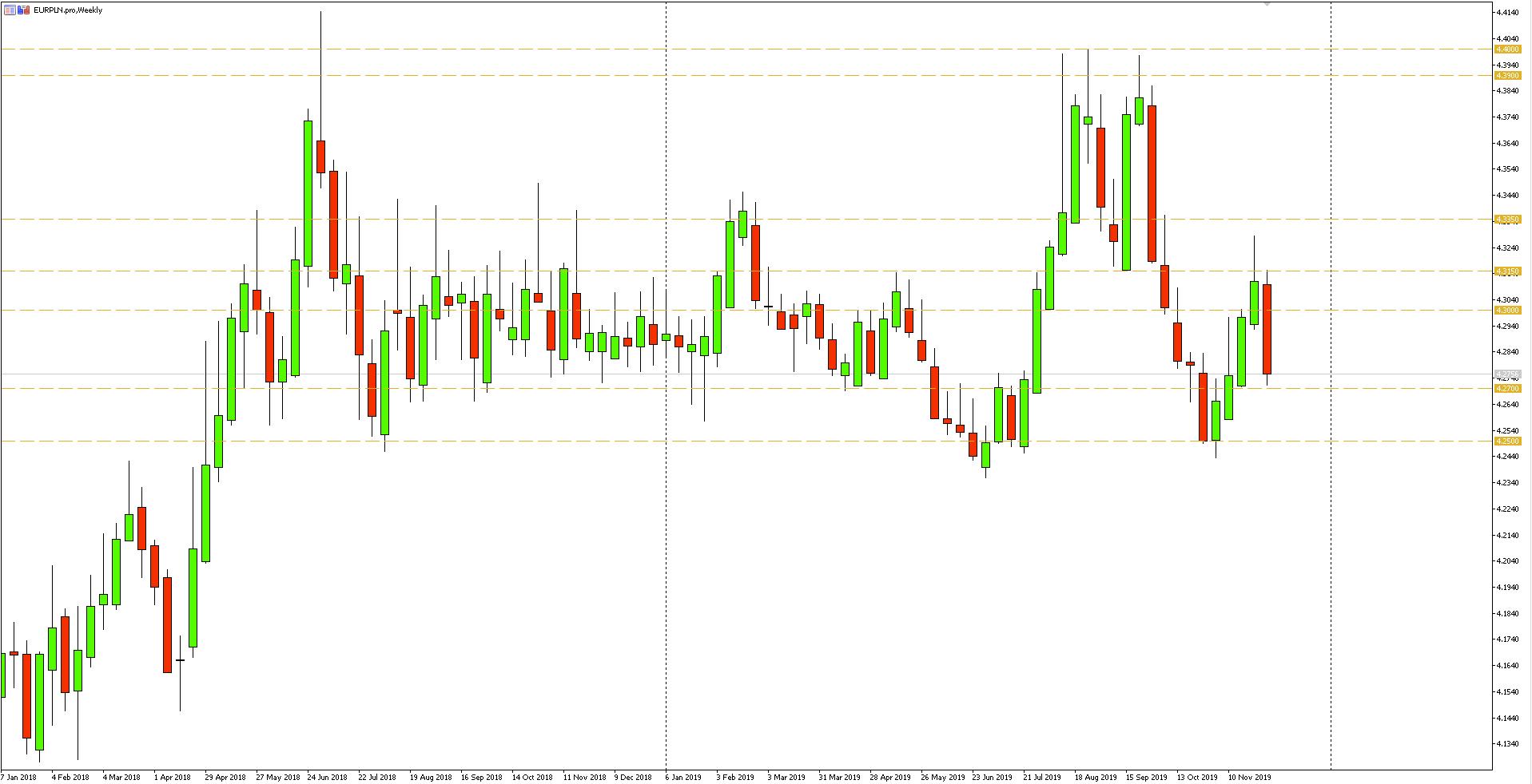 Wykres tygodniowy pary walutowej EURPLN - 08.12.2019 r.
