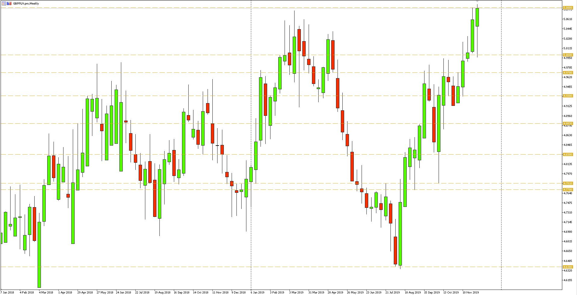 Wykres tygodniowy pary walutowej GBPPLN - 08.12.2019 r.