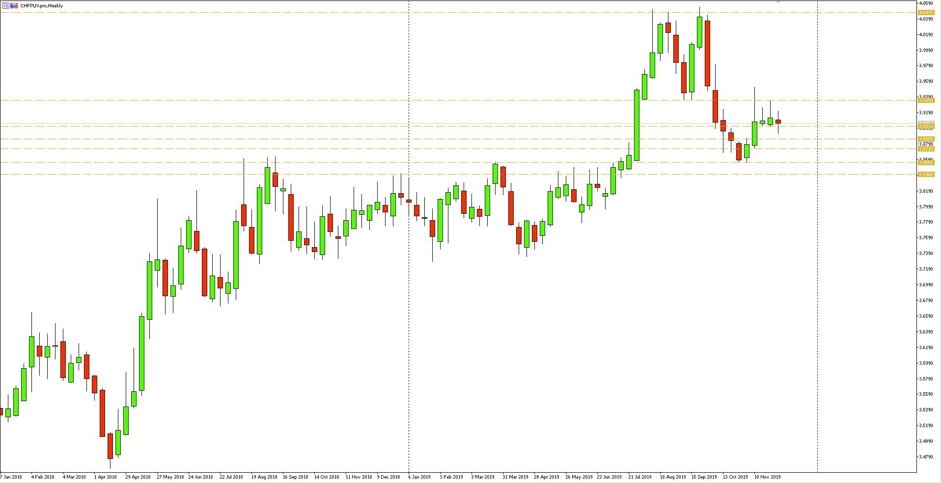 Wykres tygodniowy pary walutowej CHFPLN - 08.12.2019 r.
