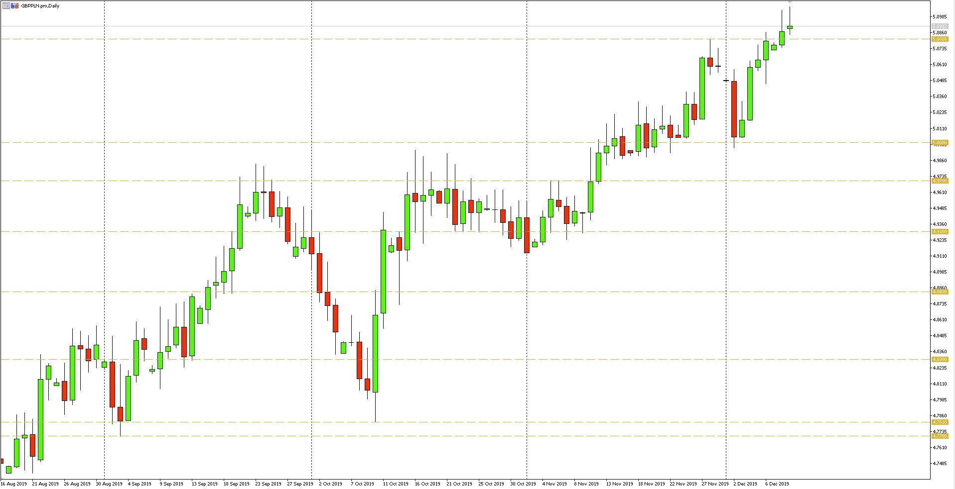 Wykres dzienny pary walutowej GBPPLN - 10.12.2019 r.