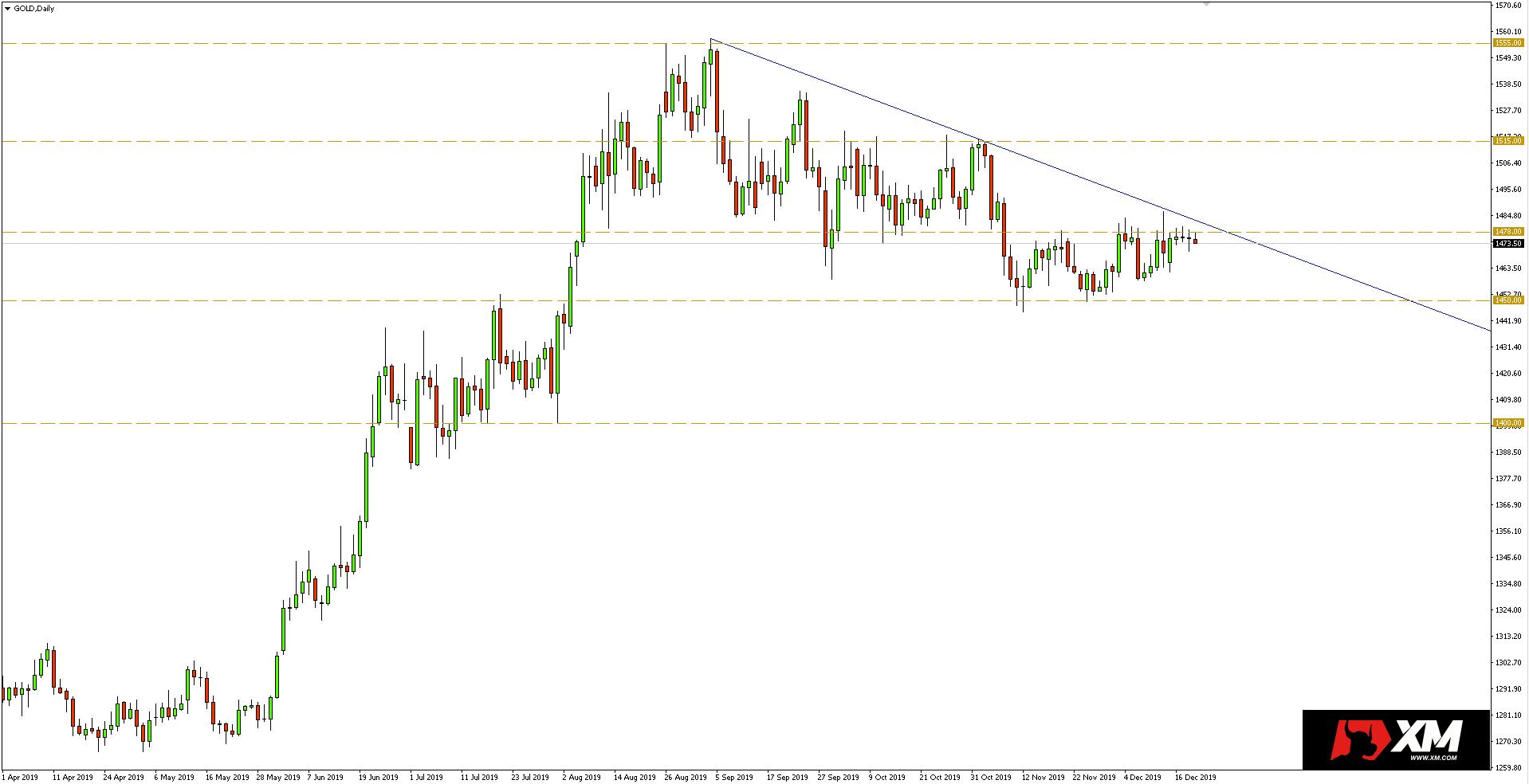 Wykres dzienny kursu złota (XAUUSD) - 19.12.2019 r.