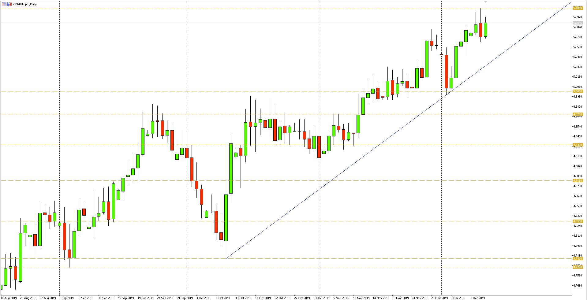 Wykres dzienny pary walutowej GBPPLN - 11.12.2019 r.