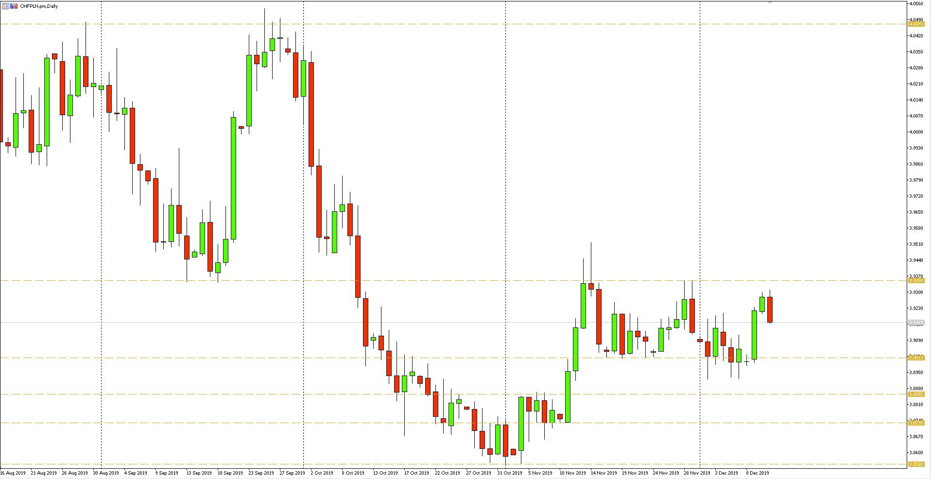 Wykres dzienny pary walutowej CHFPLN - 11.12.2019 r.