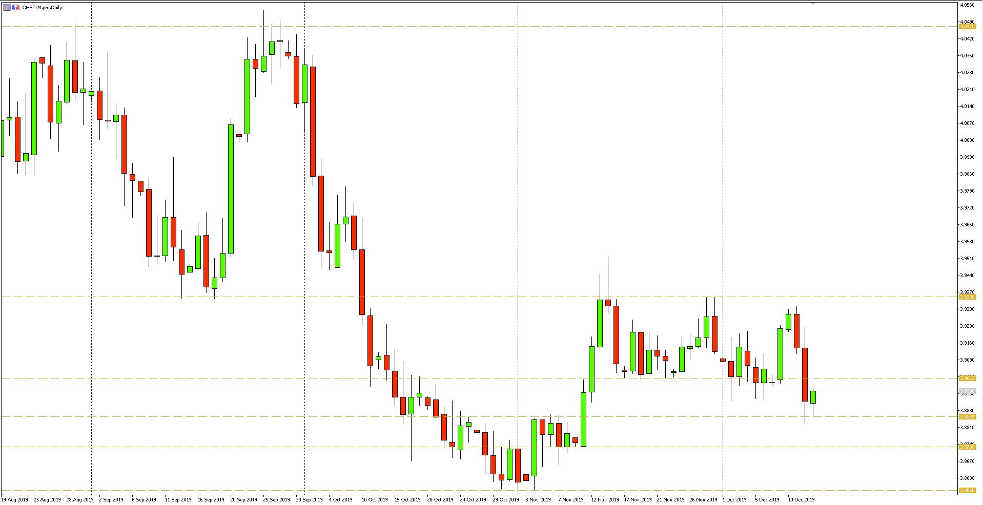 Wykres dzienny pary walutowej CHFPLN - 13.12.2019 r.