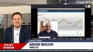 Kurs funta zachowuje się jak exit-poll w obliczu wyborów UK, twierdzi Biocchi z Directa