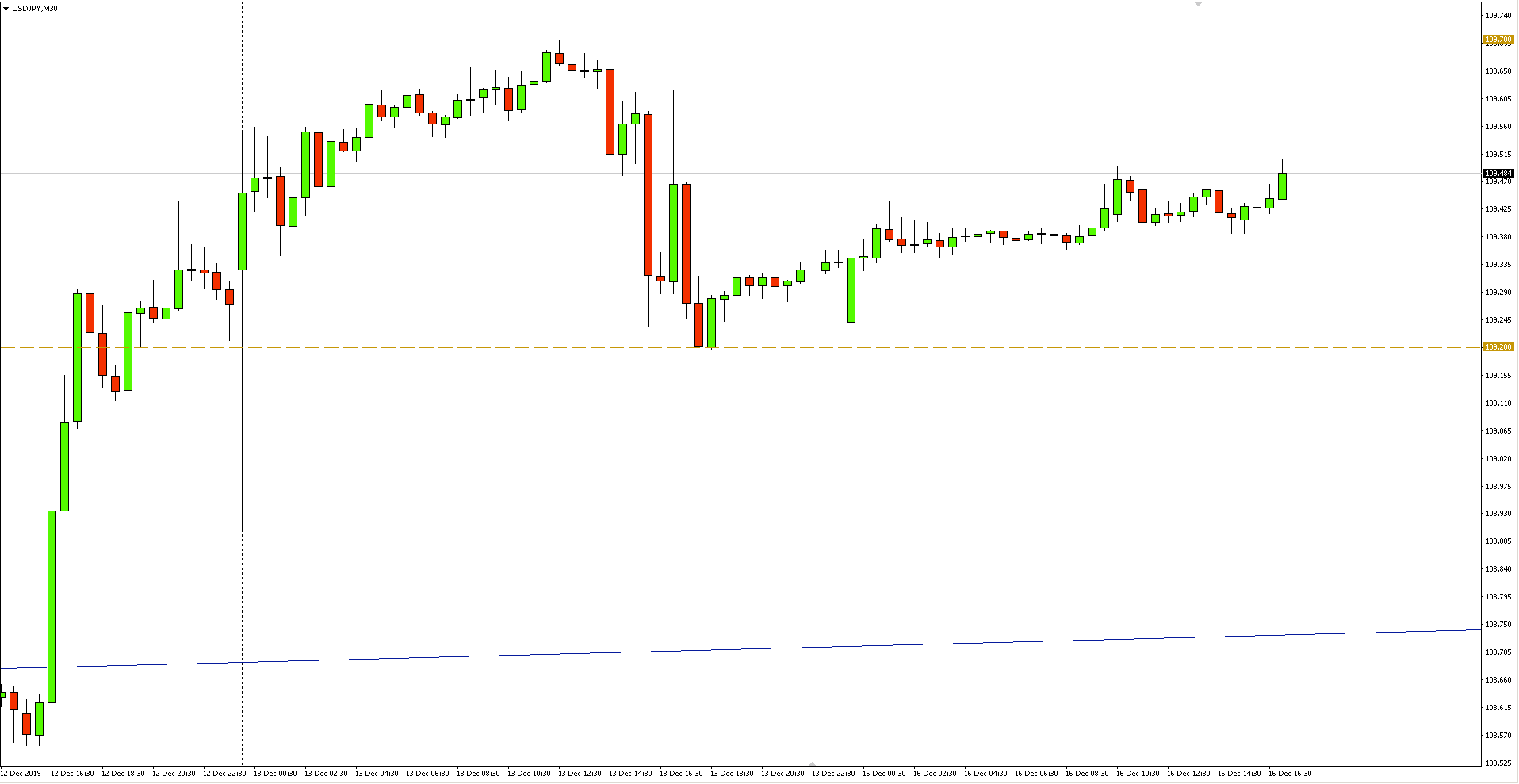 Wykres 30-minutowy pary walutowej USDJPY - 16.12.2019 r.