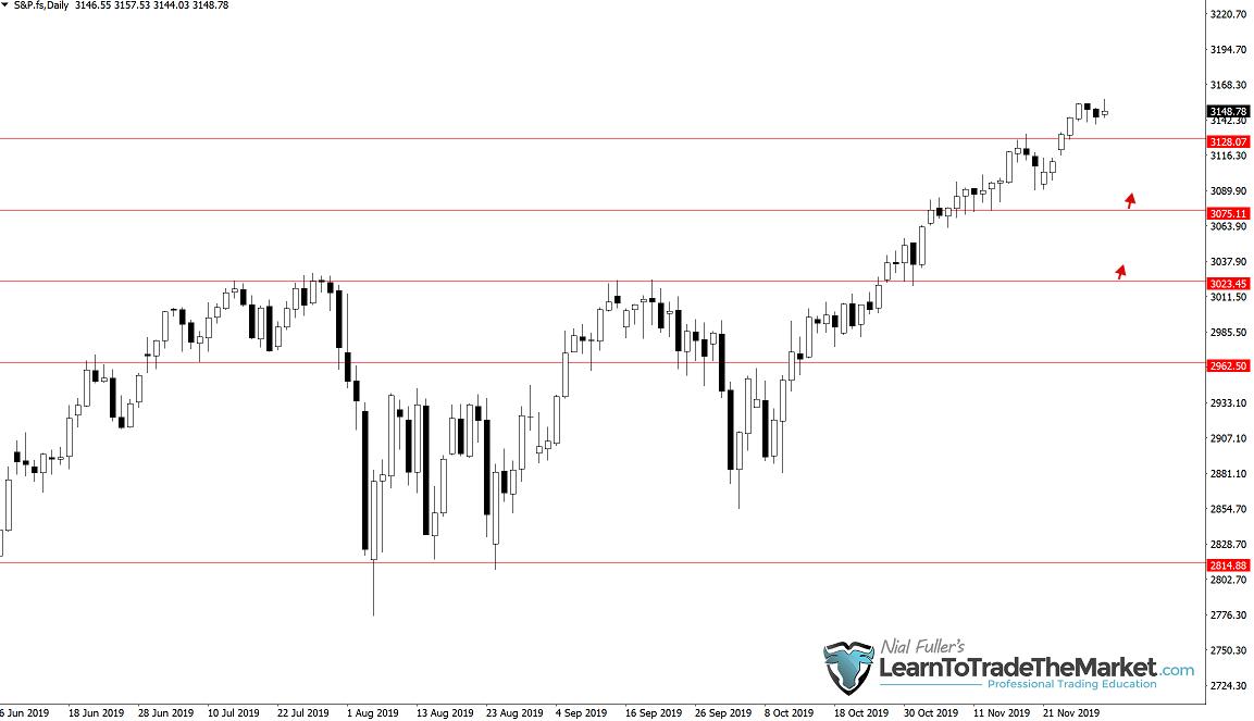 Cena na indeksie S&P 500niedawno wybiła w górę z byczej formacji pin bar + inside bar jak utworzyła się dwa tygodnie temu.