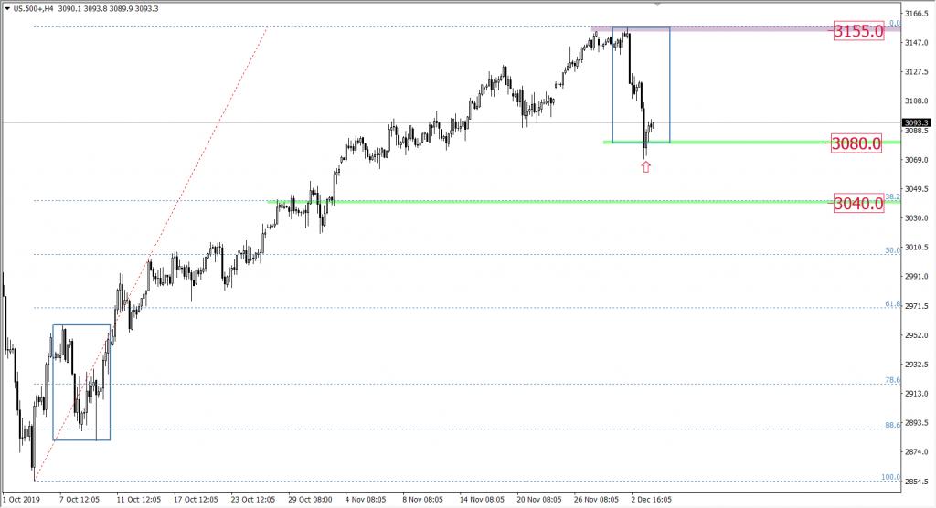 Wykres $&P500