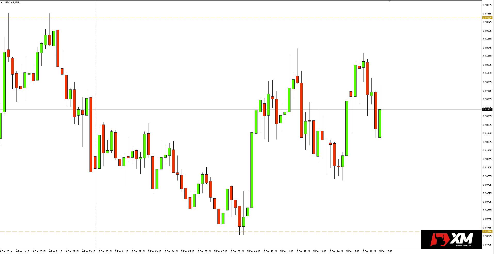 Wykres 15-minutowy pary walutowej USDCHF - 05.12.12019 r.