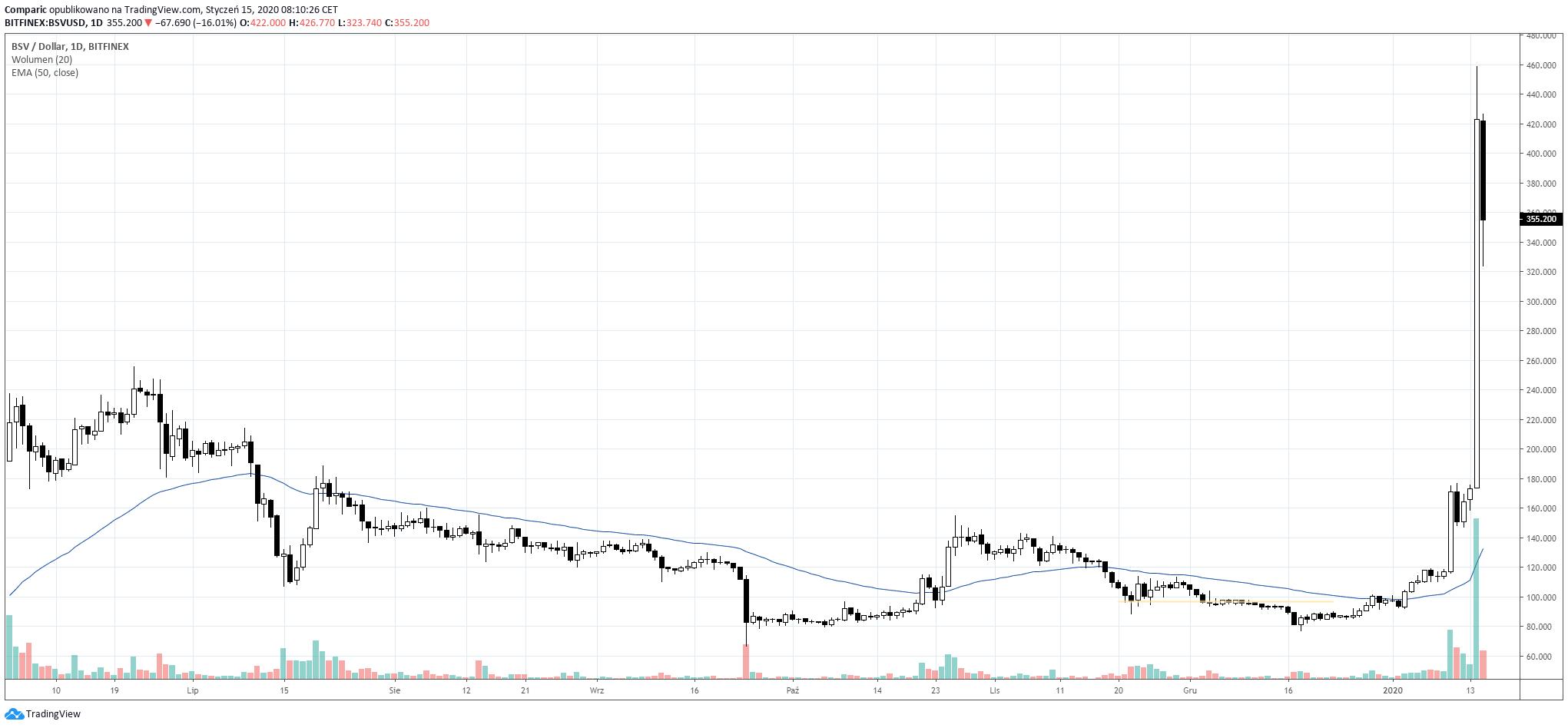 Bitcoin SV silnie wystrzelił w górę. Źródło: Tradingview.com