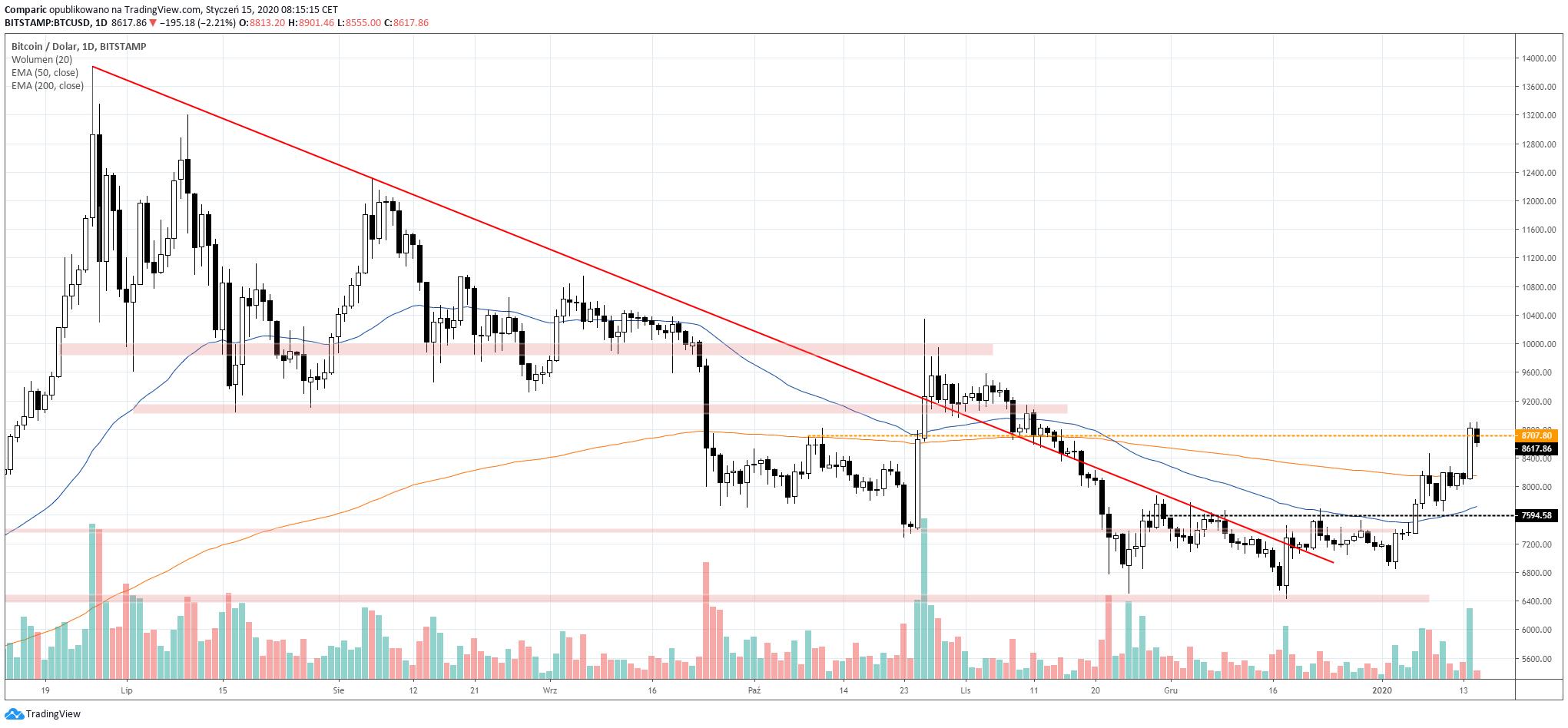 Bitcoin silnie zyskiwał korzystając z umocnienia BSV. Źródło: Tradingview.com