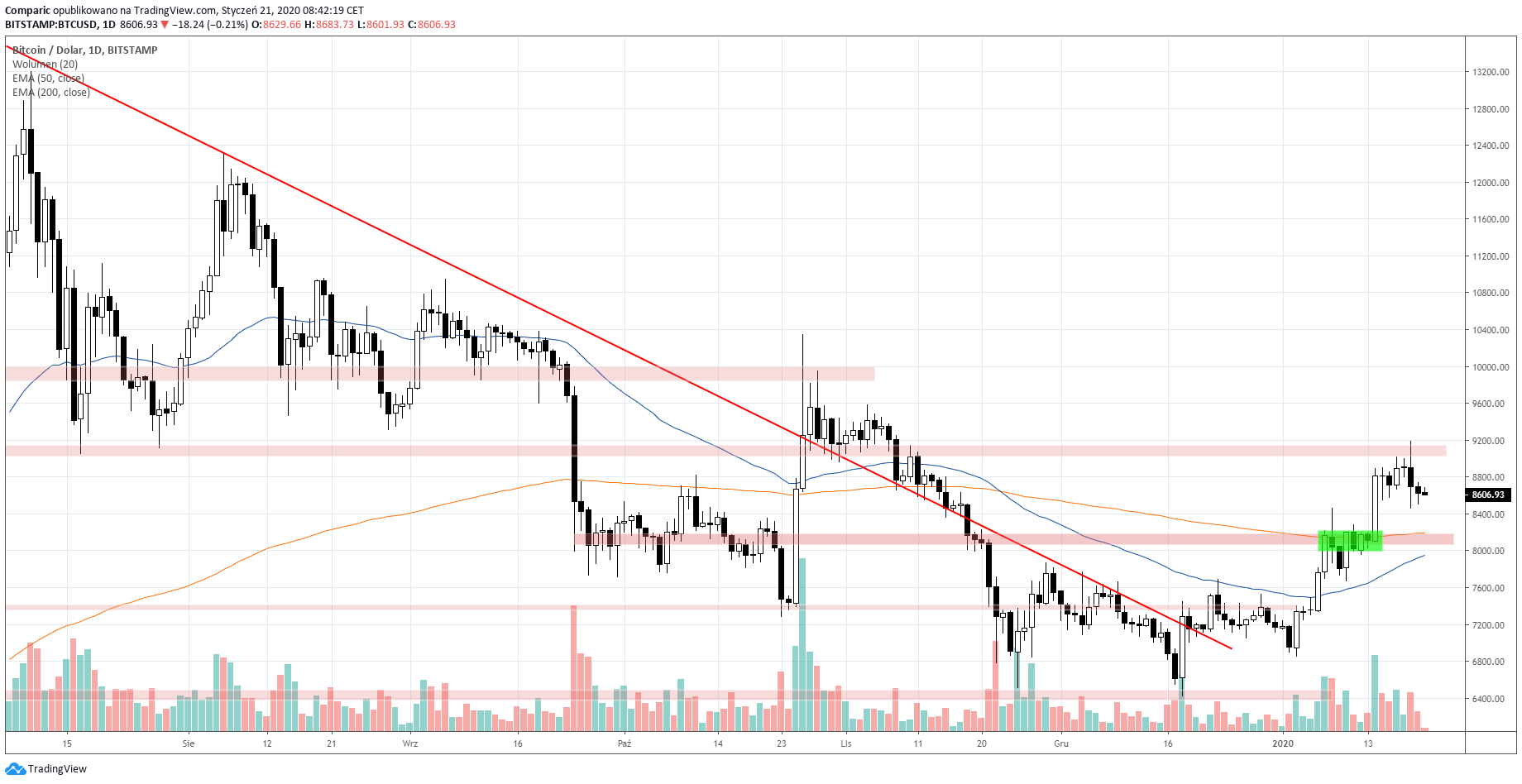 Bitcoin z szansą spadków we wtorek w kierunku 8200 dolarów. Źródło: Tradingview.com