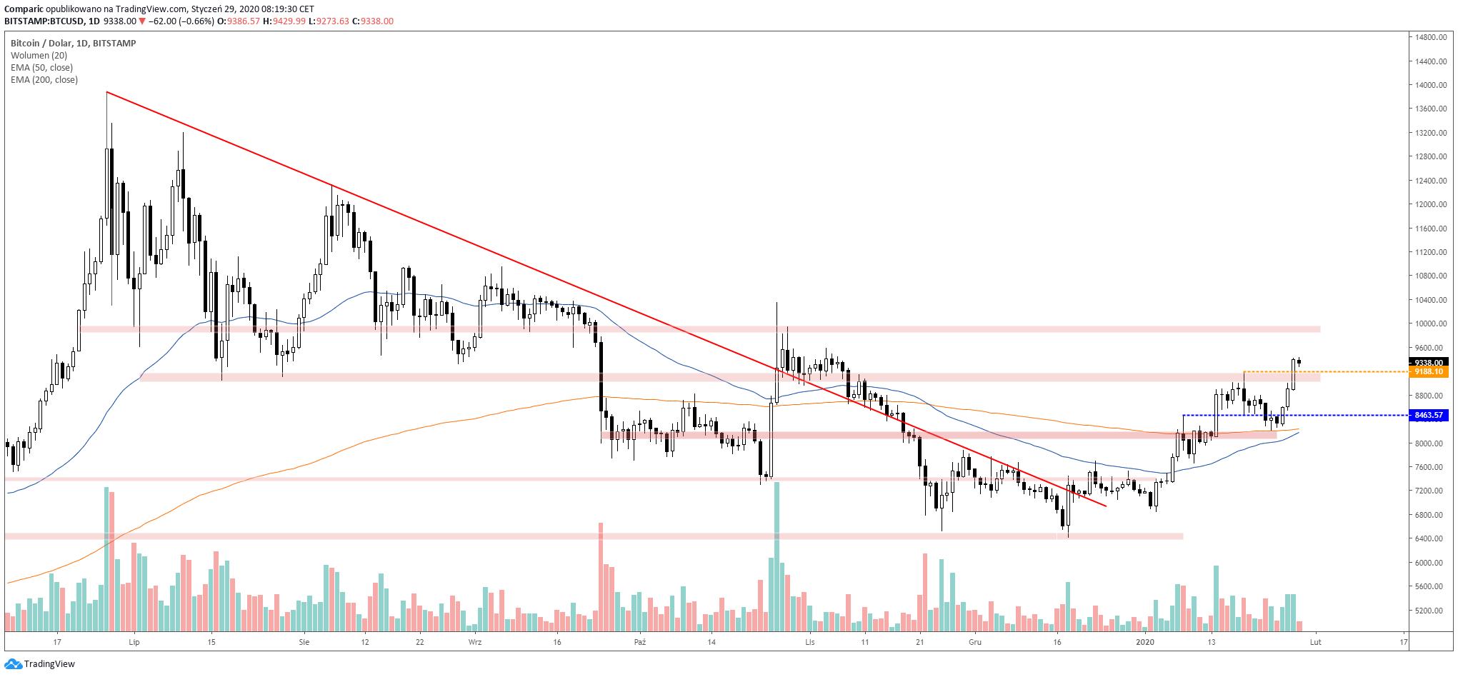 Bitcoin nie był tak wysoko od początku listopada. Źródło: Tradingview.com