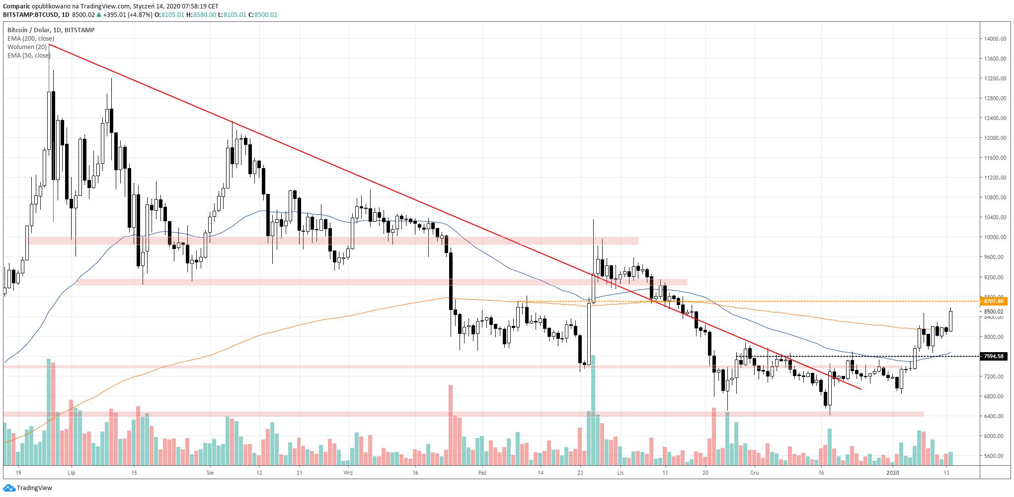 Bitcoin rośnie we wtorek. Źródło: Tradingview.com