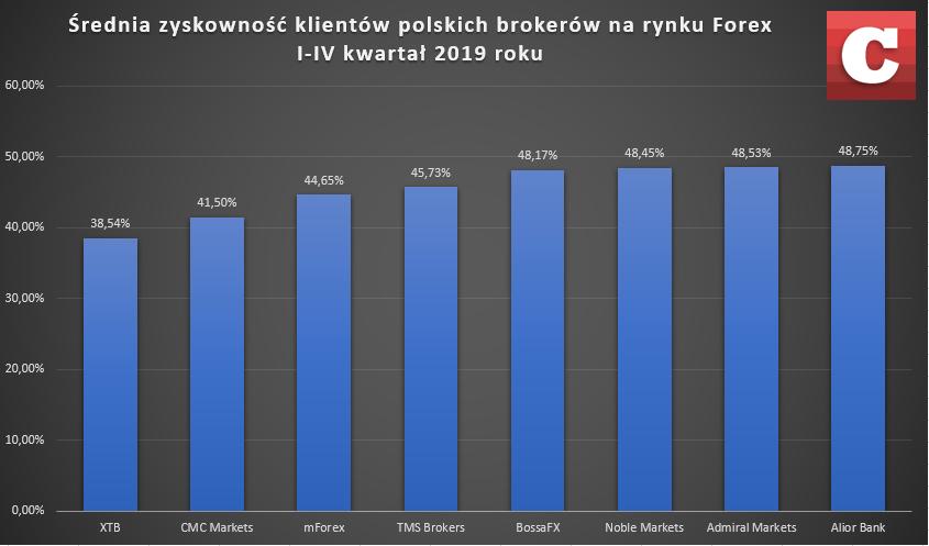 Średnia zyskowność polskich traderów na rynku FX, I-IV kwartał 2019 roku. Źródło: Opracowanie własne na podstawie danych domów maklerskich
