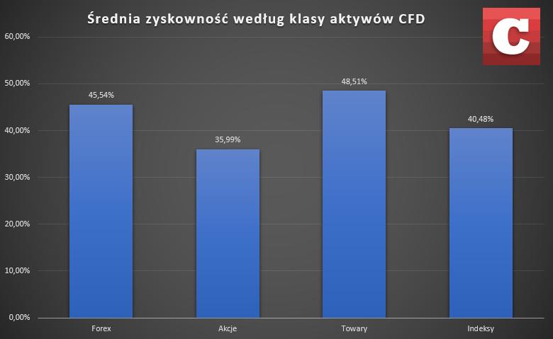Średnia zyskowność według klasy aktywów CFD. Źródło: Opracowanie własne na podstawie danych domów maklerskich