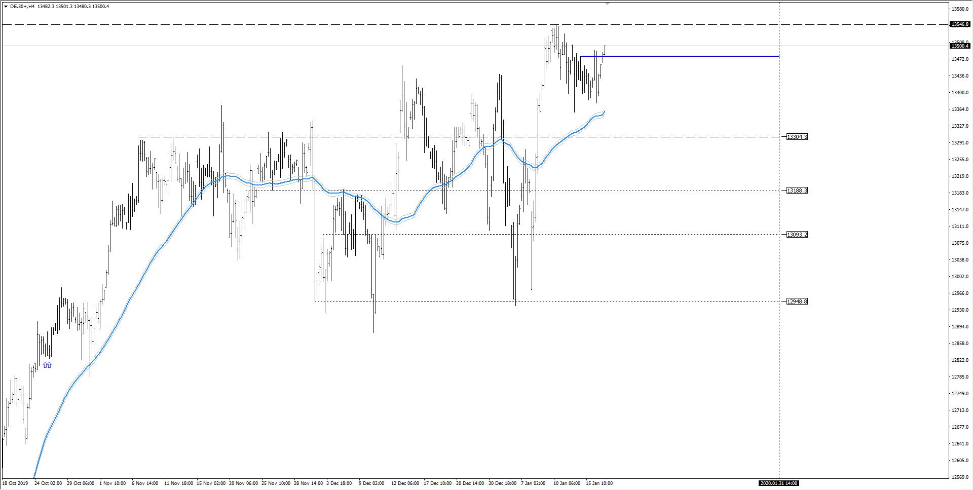 wykres DAX H4 17.01.2020