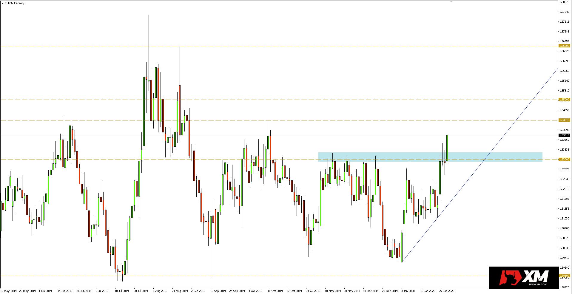 Wykres dzienny pary walutowej EURAUD - 30.01.2020 r.