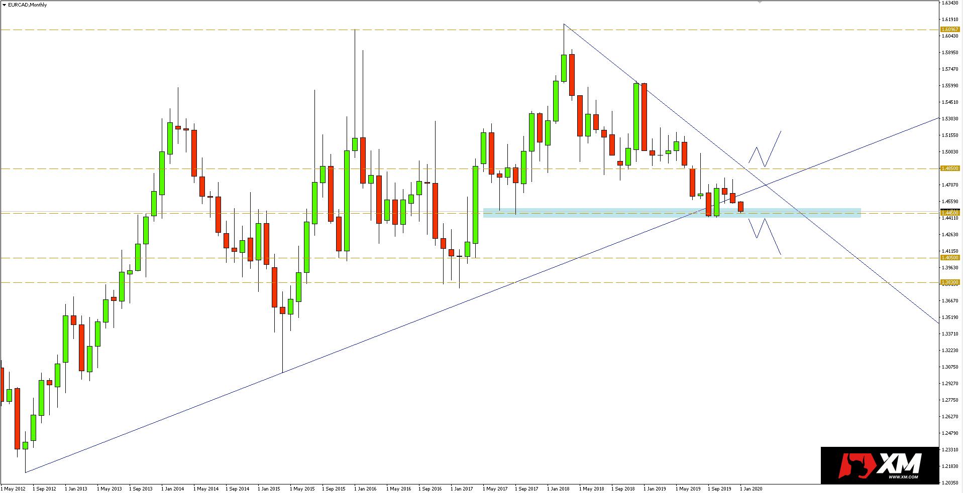 Wykres miesięczny pary walutowej EURCAD - 03.01.2020 r.