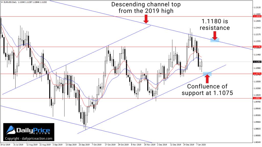 Kurs pary walutowej EURUSD kontynuował w zeszłym tygodniu ruch boczny
