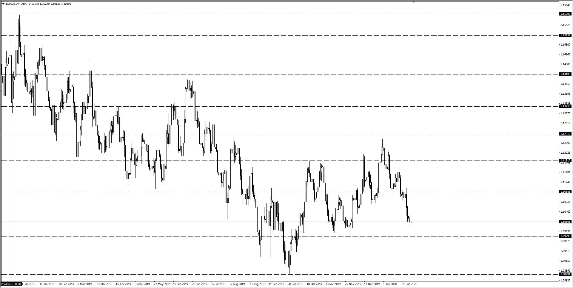 wykres EURUSD D1 28.01.2020