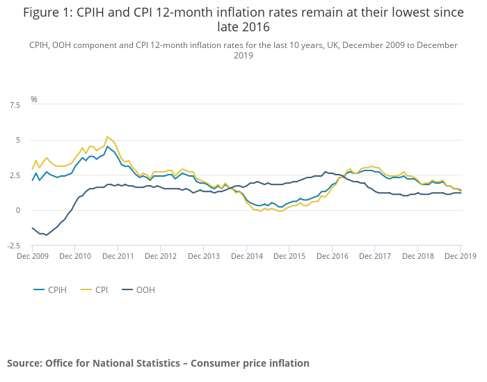 Figure 1_ CPIH and CPI 12-month inflation rates remain at their lowest since late 2016-2