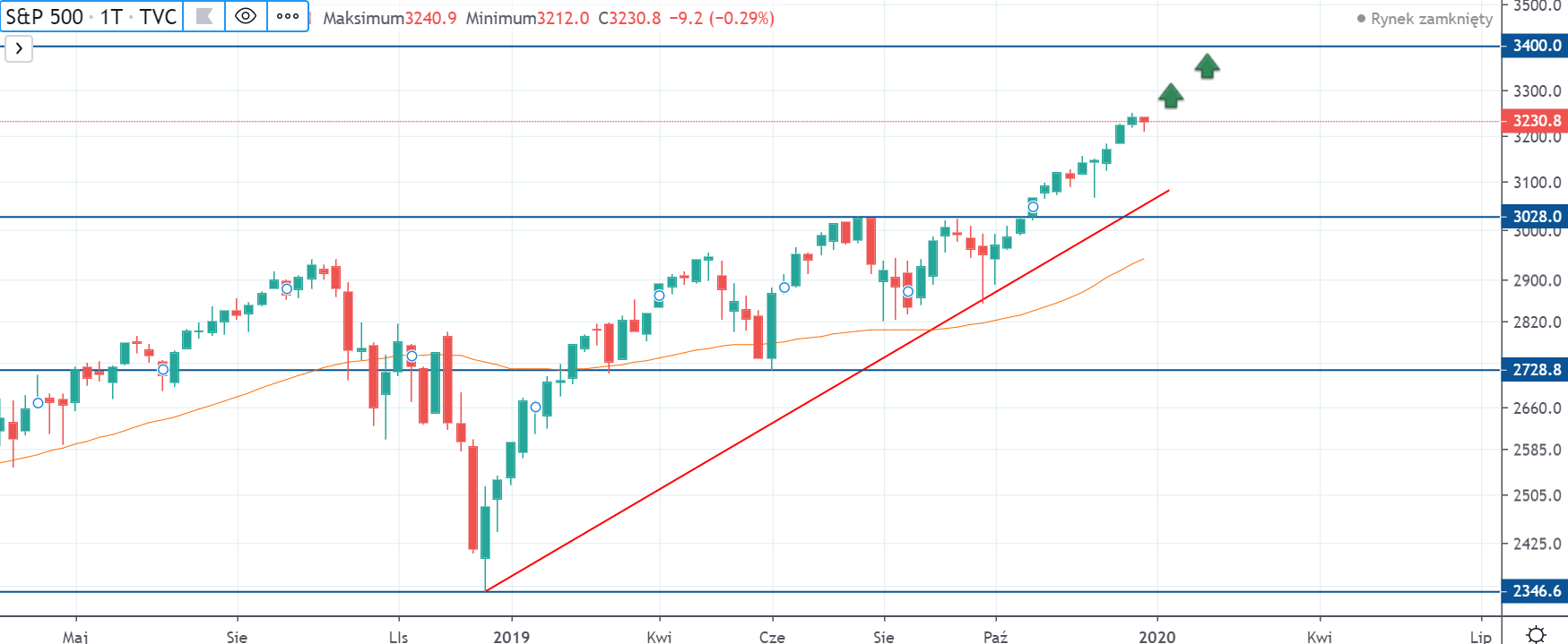 Indeks SP500 na interwale tygodniowym, tradingviewcom
