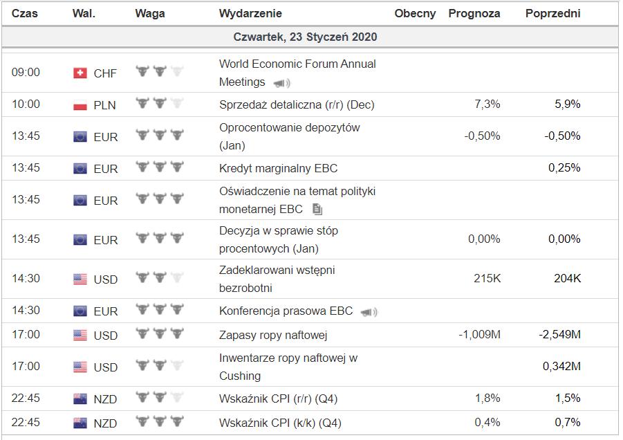 Kalendarz makroekonomiczny