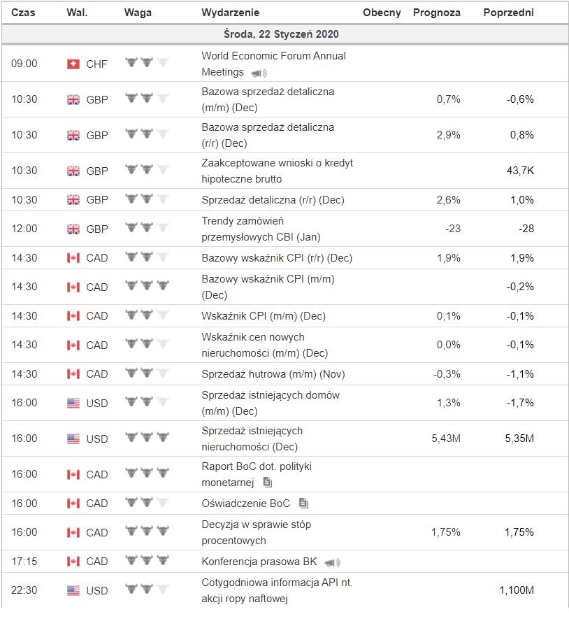 Kalendarz wydarzeń na środę