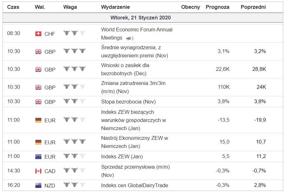 Kalendarz wydarzeń makro