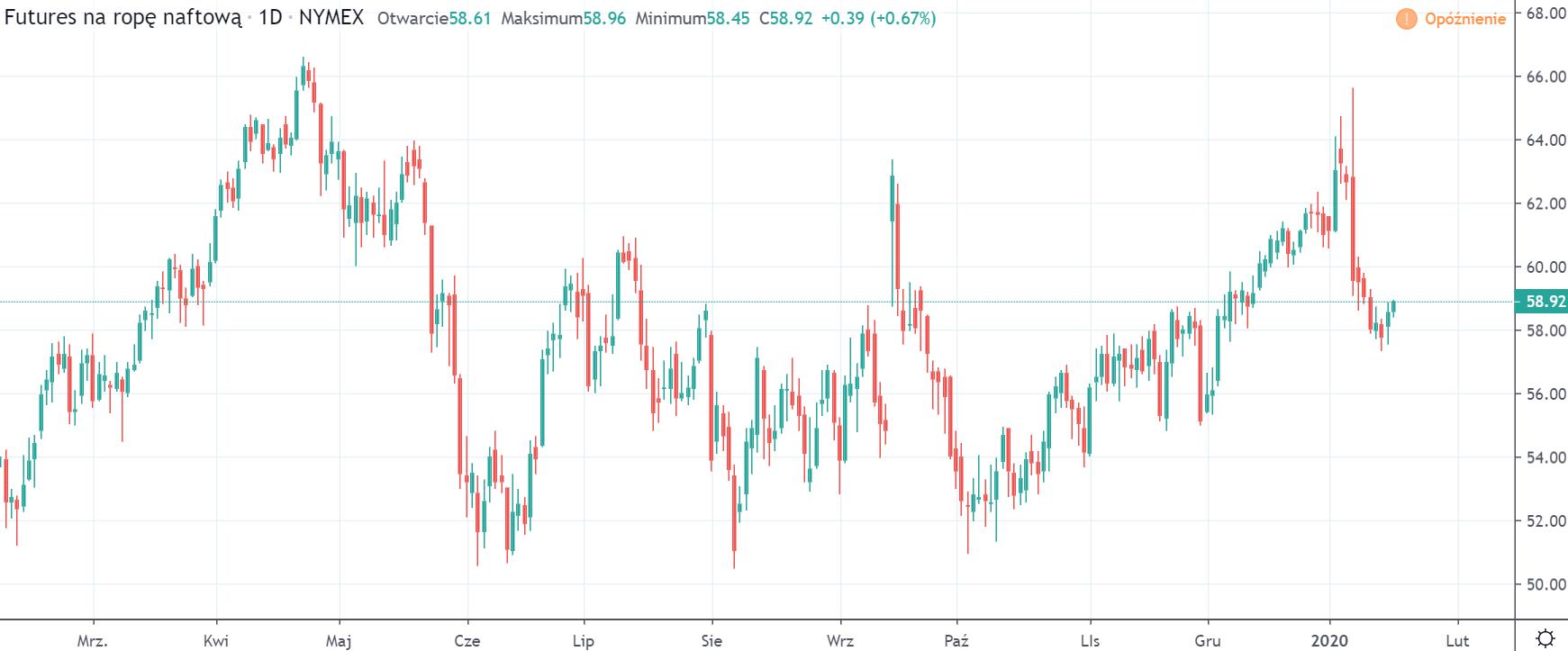 Kurs ropy WTI na interwale dziennym, tradingviewcom