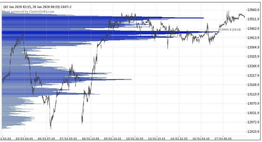 wykres Profil wolumenowy DAX 20.01.2020
