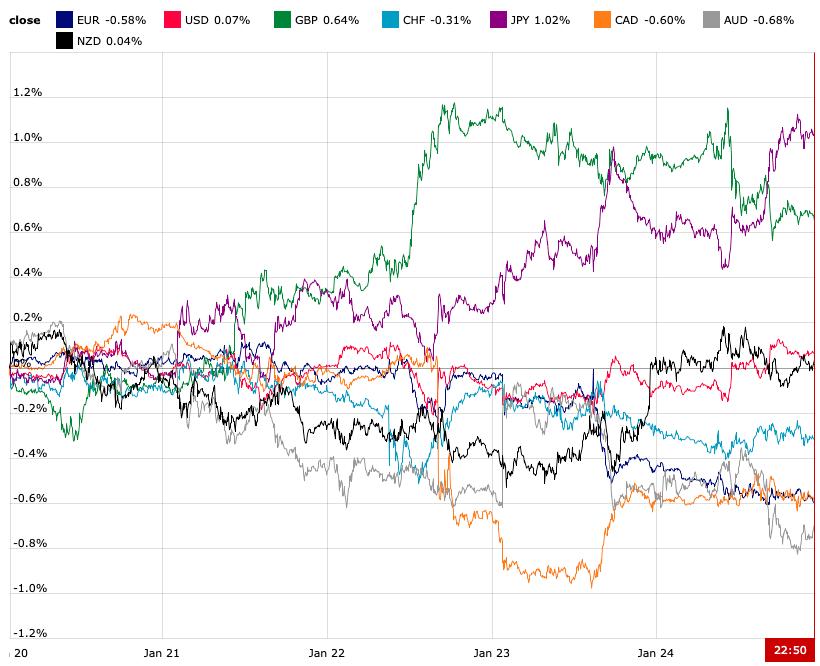 Tygodniowa zmienność walut grupy G8
