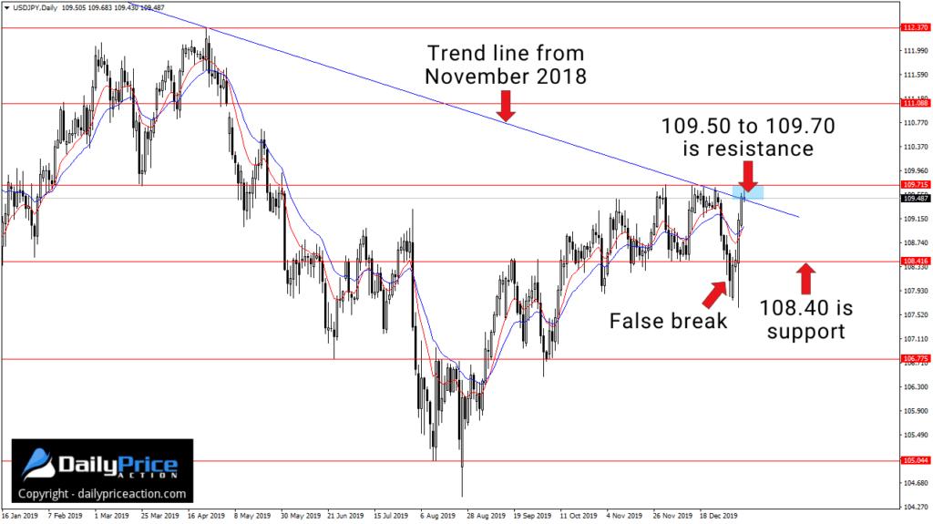 Kurs pary walutowej USDJPY zakończył ubiegły tydzień w krytycznej strefie oporu, gdzie kluczowy poziom horyzontalny przecina się zlinią trendu, która z kolei rozciąga się od maksimów z listopada 2018 r.