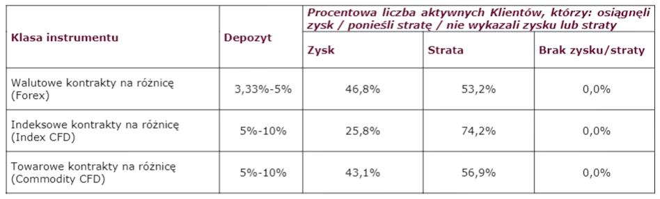 Wyniki inwestycyjne Klientów Biura Maklerskiego Alior BankS.A.na rynku OTC w IV kwartale 2019r.
