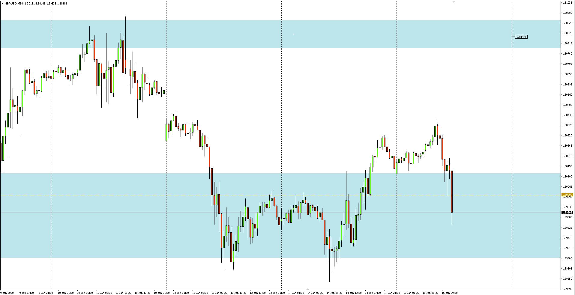 Wykres 30-minutowy pary walutowej GBPUSD - 15.01.2020 r.