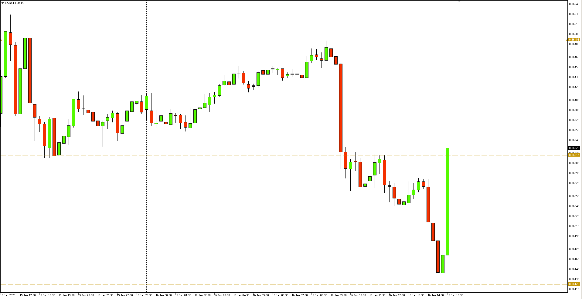 Wykres 15-minutowy pary walutowej USDCHF - 16.01.2020 r.
