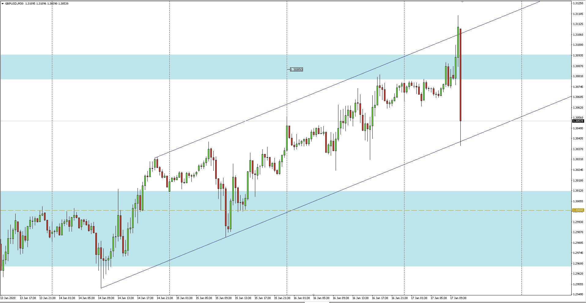 Wykres 30-minutowy pary walutowej GBPUSD - 17.01.2020 r.