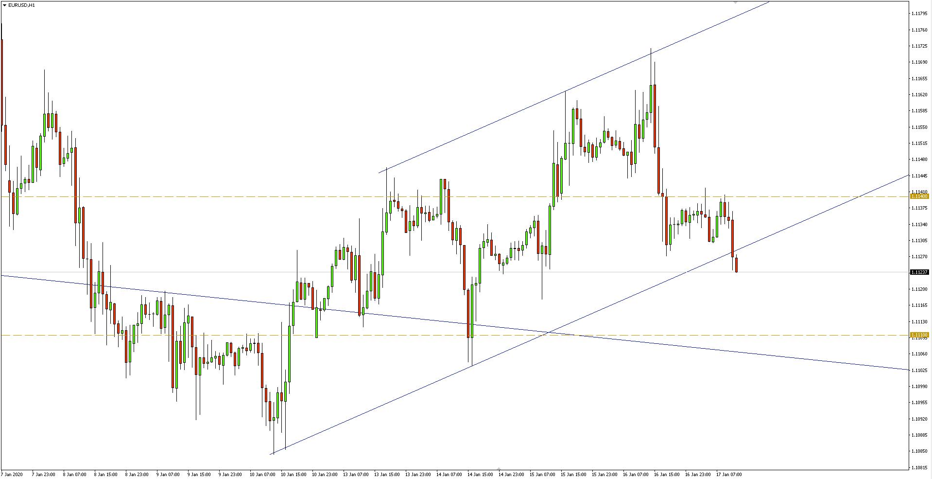 Wykres 1-godzinny pary walutowej EURUSD - 17.01.2020 r.