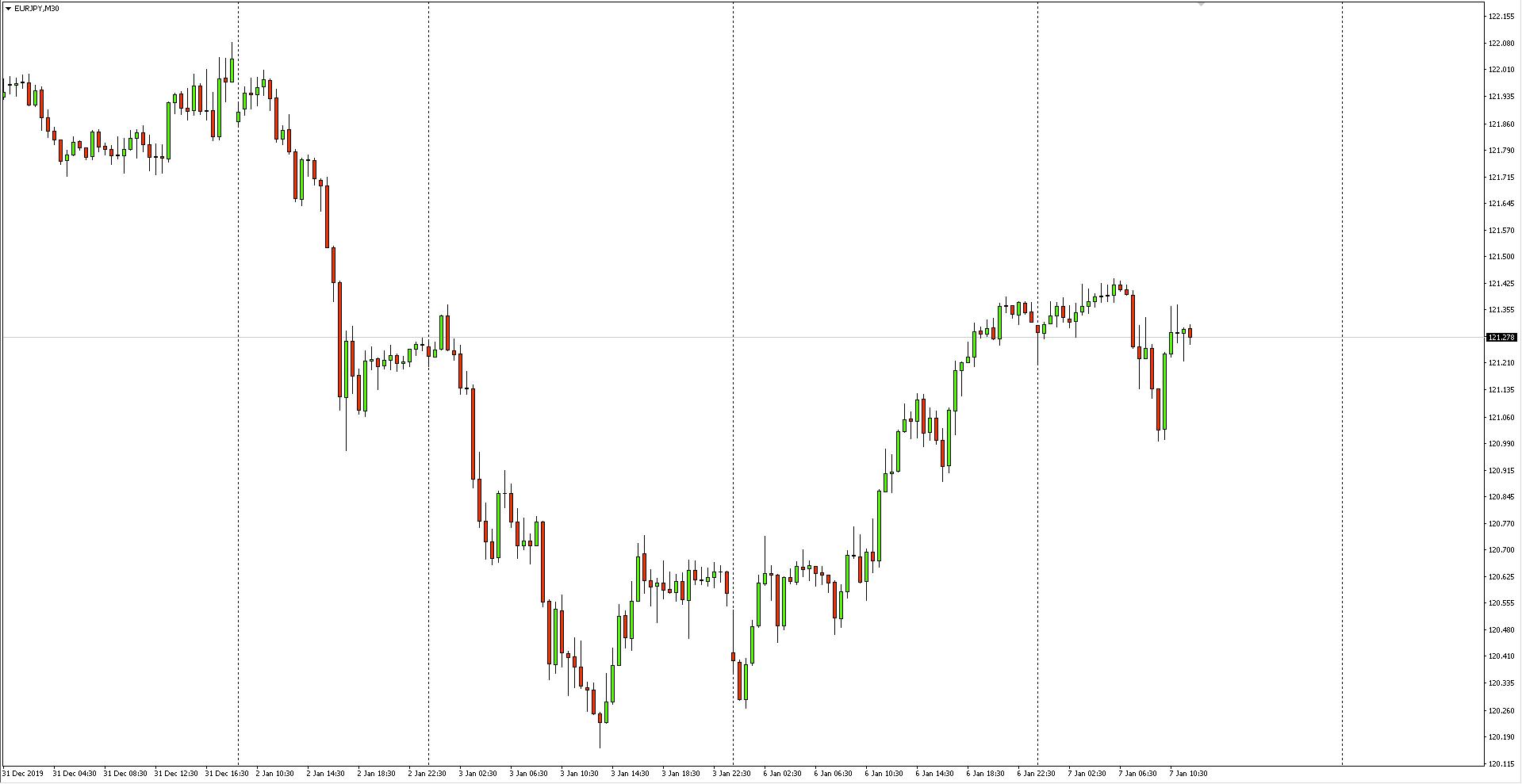 Wykres 30-minutowy pary walutowej EURJPY - 07.01.2020 r.