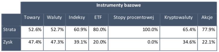 Zyskowność procentowa klientów TMS Brokers w IV kw. 2019 r.
