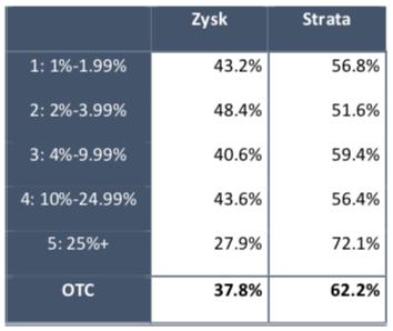 Zyskowność w IV kw. 2019 r. z uwzględnieniem wysokości dźwigni finansowej