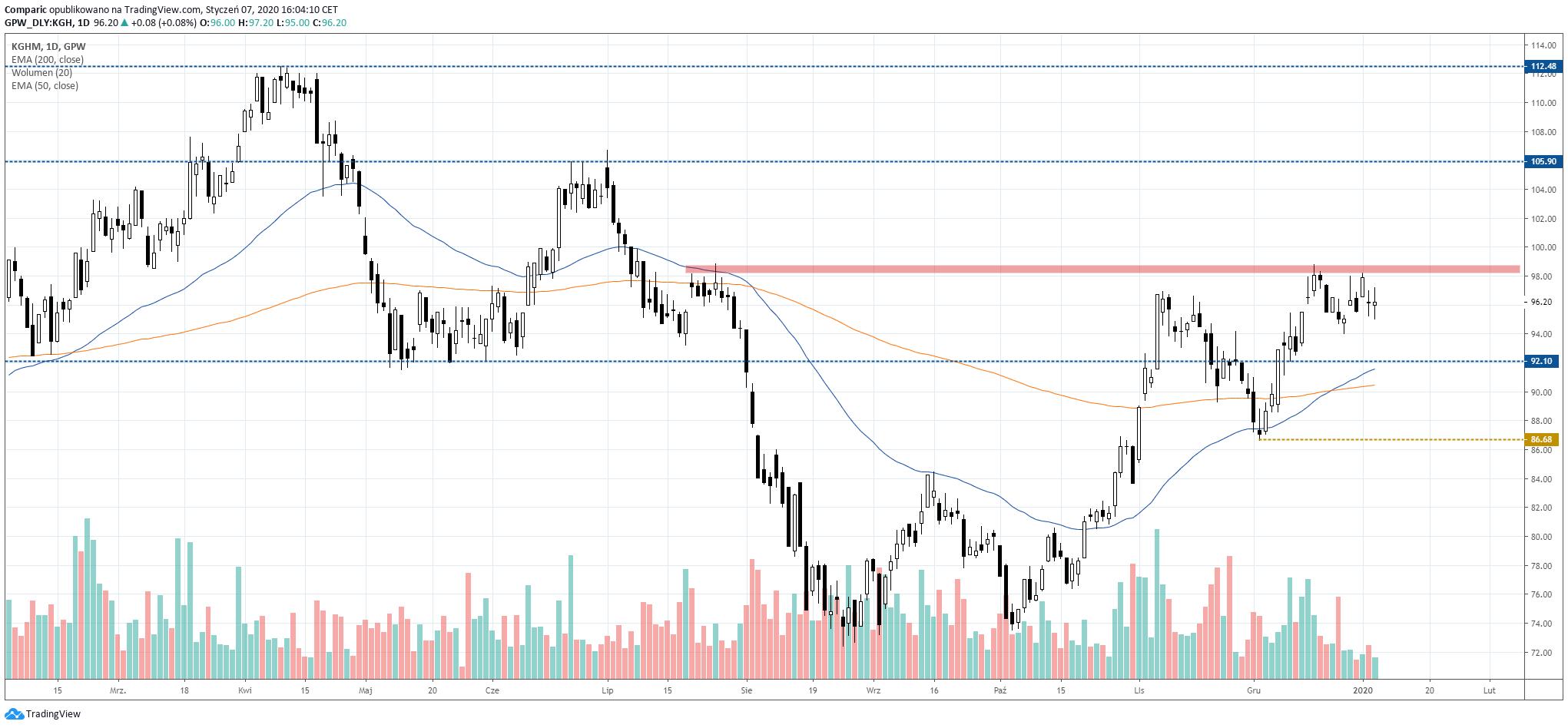 Akcje Tauron po przebiciu obecnego oporu mogłyby wzrosnąć do 106 lub 112,5 zł. Źródło: Tradingview.com