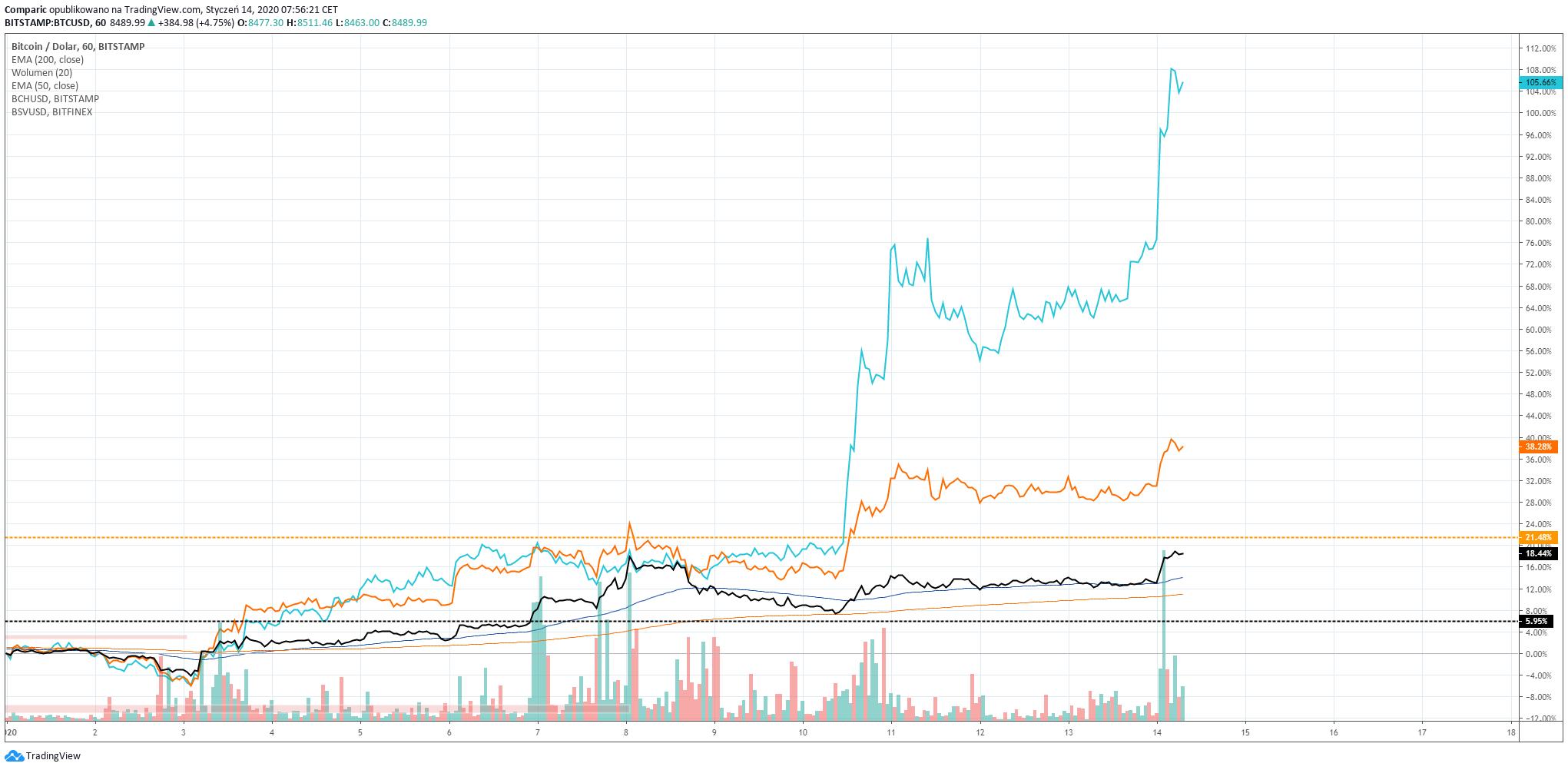 Bitcoin, Bitcoin SV oraz Bitcoin Cash – porównanie zmian cen od początku 2020 roku. Źródło: Tradingview.com