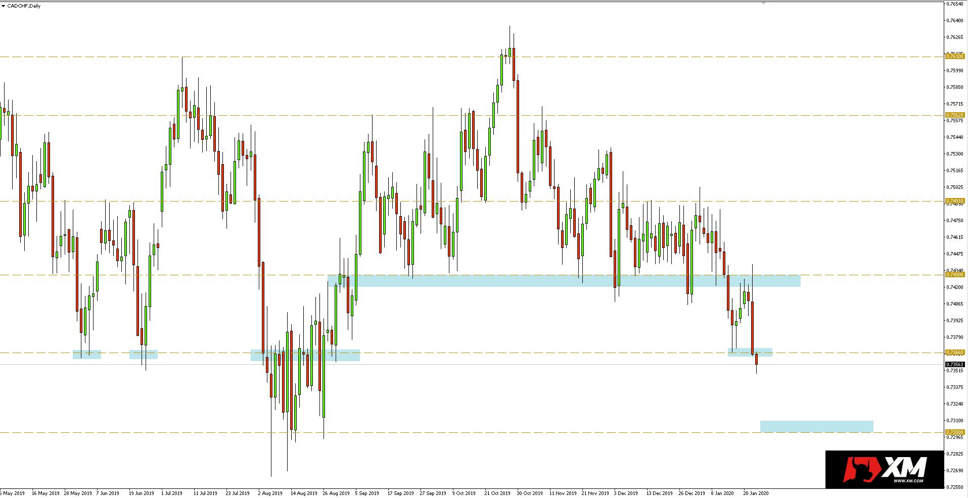 Wykres dzienny pary walutowej CADCHF - 23.01.2020 r.